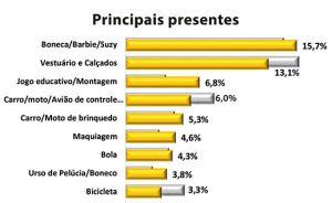 21pic_dia_das_criancas-tabela-principais-presentes